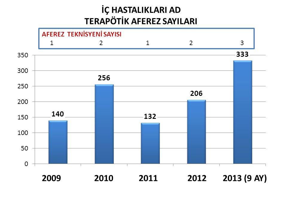 2009 2010 2011 2012 2013 (9 AY) AFEREZ TEKNİSYENİ SAYISI 12 1 2 3 İÇ HASTALIKLARI AD TERAPÖTİK AFEREZ SAYILARI