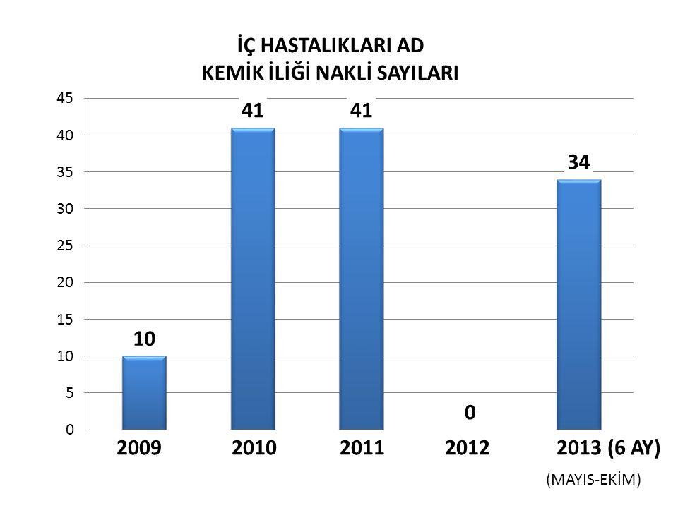 2009 2010 2011 2012 2013 (6 AY) İÇ HASTALIKLARI AD KEMİK İLİĞİ NAKLİ SAYILARI (MAYIS-EKİM)