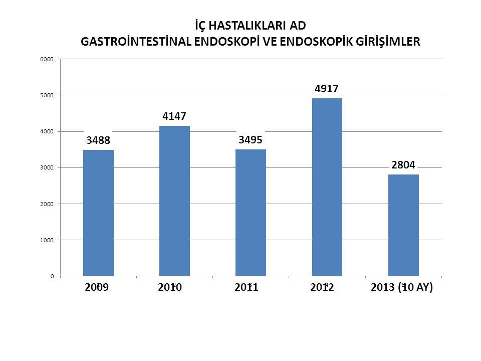 İÇ HASTALIKLARI AD GASTROİNTESTİNAL ENDOSKOPİ VE ENDOSKOPİK GİRİŞİMLER 2009 2010 2011 2012 2013 (10 AY)