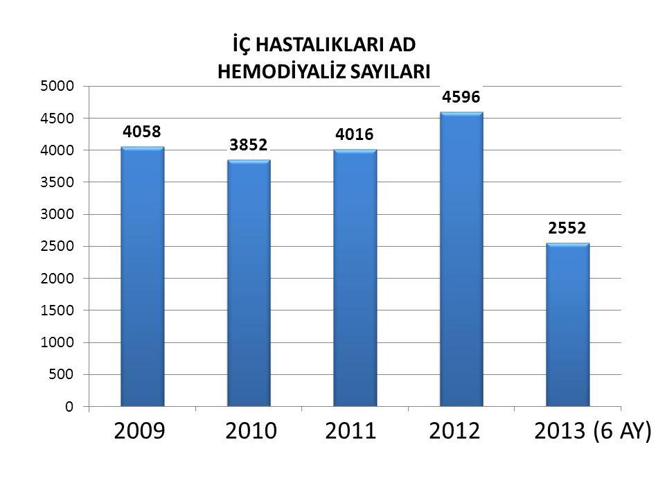 2009 2010 20112012 2013 (6 AY) İÇ HASTALIKLARI AD HEMODİYALİZ SAYILARI