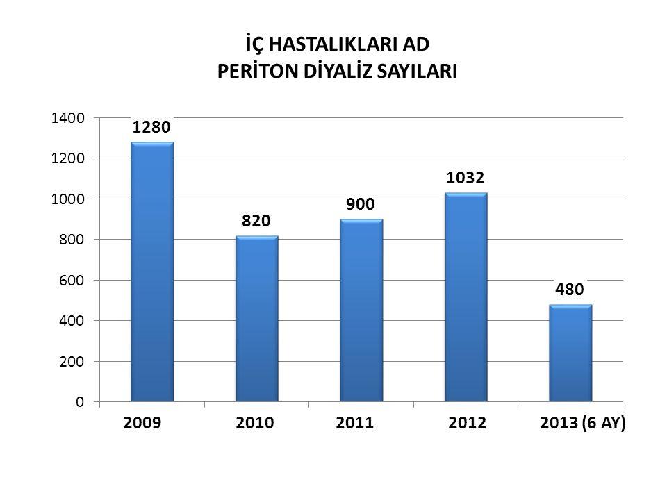 2009 2010 2011 2012 2013 (6 AY) İÇ HASTALIKLARI AD PERİTON DİYALİZ SAYILARI