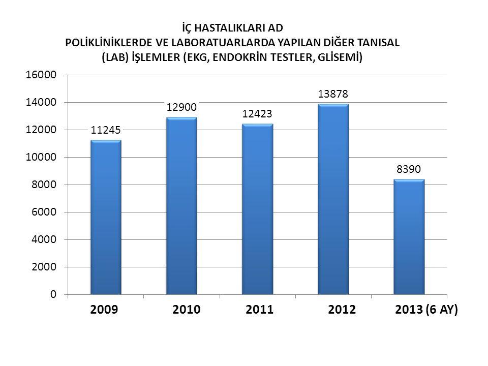 İÇ HASTALIKLARI AD POLİKLİNİKLERDE VE LABORATUARLARDA YAPILAN DİĞER TANISAL (LAB) İŞLEMLER (EKG, ENDOKRİN TESTLER, GLİSEMİ) 2009 2010 2011 2012 2013 (