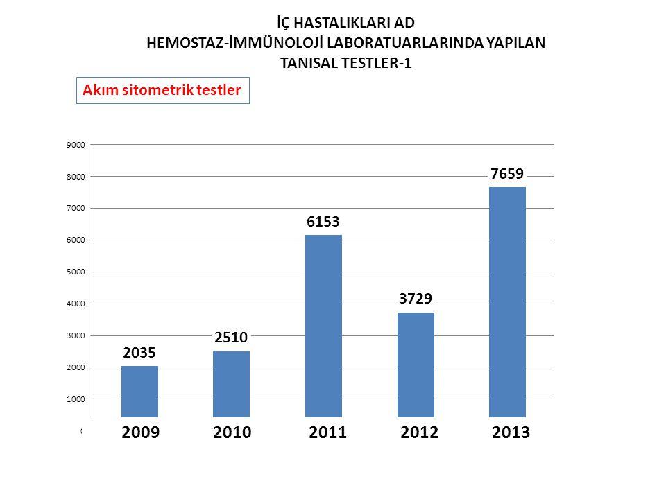 Akım sitometrik testler İÇ HASTALIKLARI AD HEMOSTAZ-İMMÜNOLOJİ LABORATUARLARINDA YAPILAN TANISAL TESTLER-1 2009 2010 2011 2012 2013