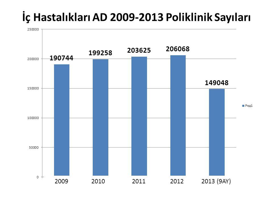 2009 2010 2011 2012 2013 (9AY) İç Hastalıkları AD 2009-2013 Poliklinik Sayıları