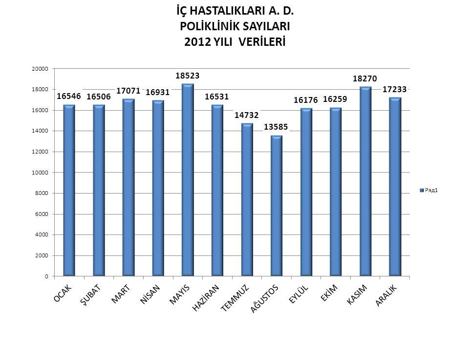 İÇ HASTALIKLARI A. D. POLİKLİNİK SAYILARI 2012 YILI VERİLERİ