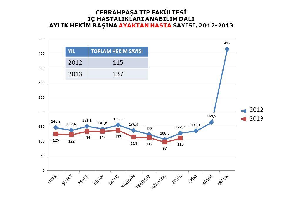 2012 2013 CERRAHPAŞA TIP FAKÜLTESİ İÇ HASTALIKLARI ANABİLİM DALI AYLIK HEKİM BAŞINA AYAKTAN HASTA SAYISI, 2012-2013 Hekim Sayısı: YILTOPLAM HEKİM SAYI
