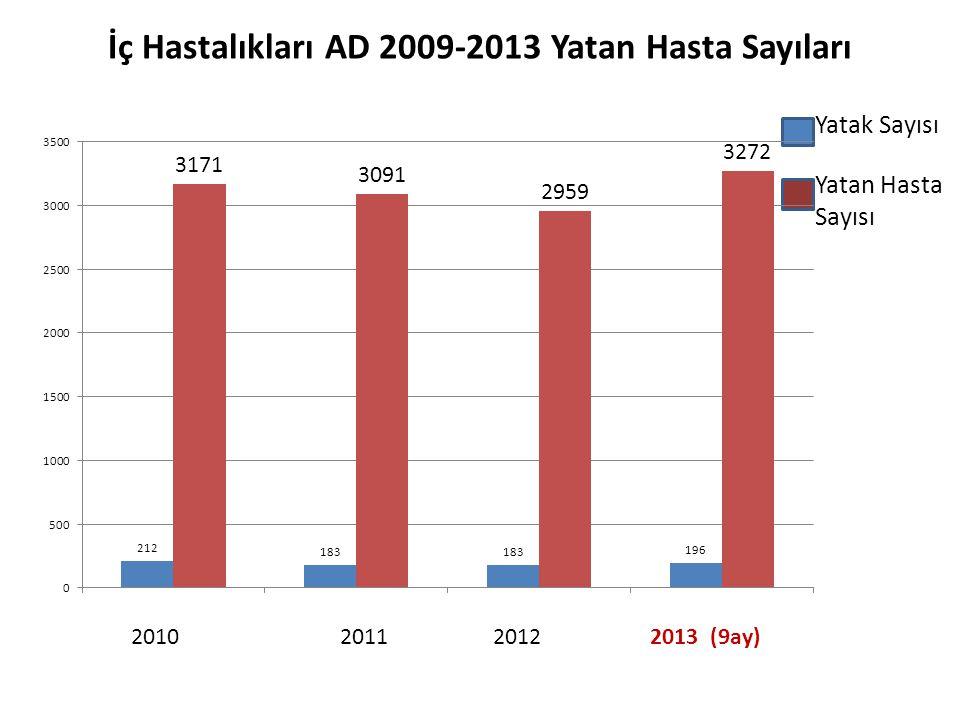 Yatak Sayısı Yatan Hasta Sayısı İç Hastalıkları AD 2009-2013 Yatan Hasta Sayıları 2010 2011 2012 2013 (9ay)