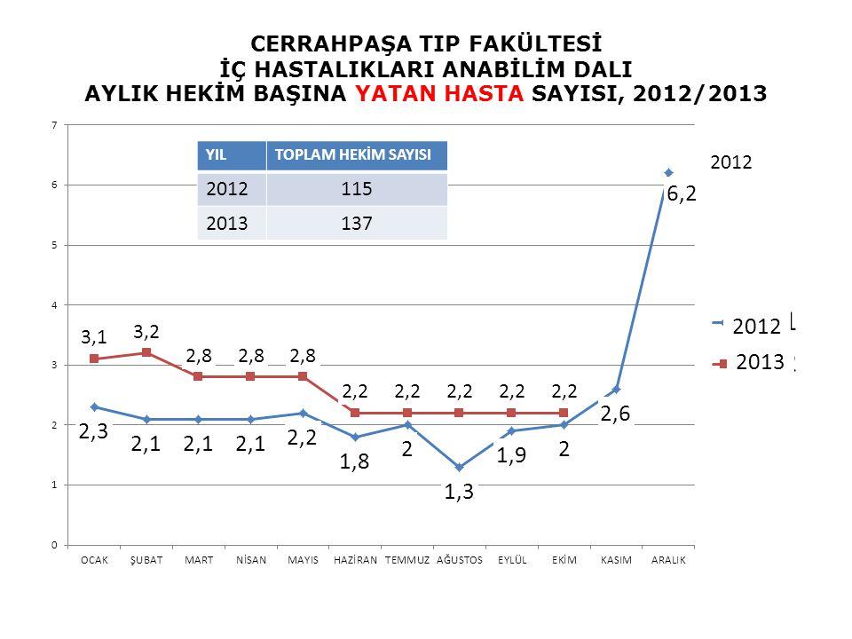 CERRAHPAŞA TIP FAKÜLTESİ İÇ HASTALIKLARI ANABİLİM DALI AYLIK HEKİM BAŞINA YATAN HASTA SAYISI, 2012/2013 2012 2013 2012 YILTOPLAM HEKİM SAYISI 2012115