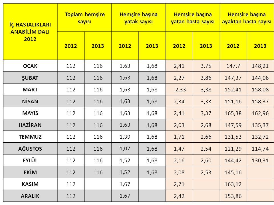 İÇ HASTALIKLARI ANABİLİM DALI 2012 Toplam hemşire sayısı Hemşire başına yatak sayısı Hemşire başına yatan hasta sayısı Hemşire başına ayaktan hasta sa