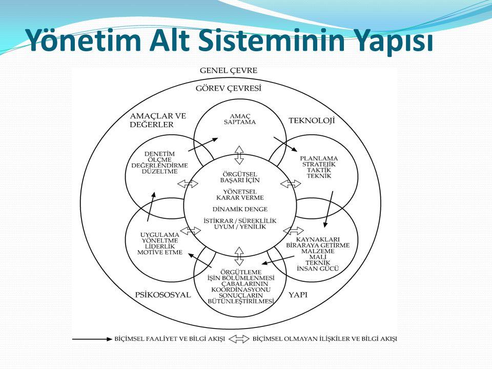 Yönetim Alt Sisteminin Yapısı