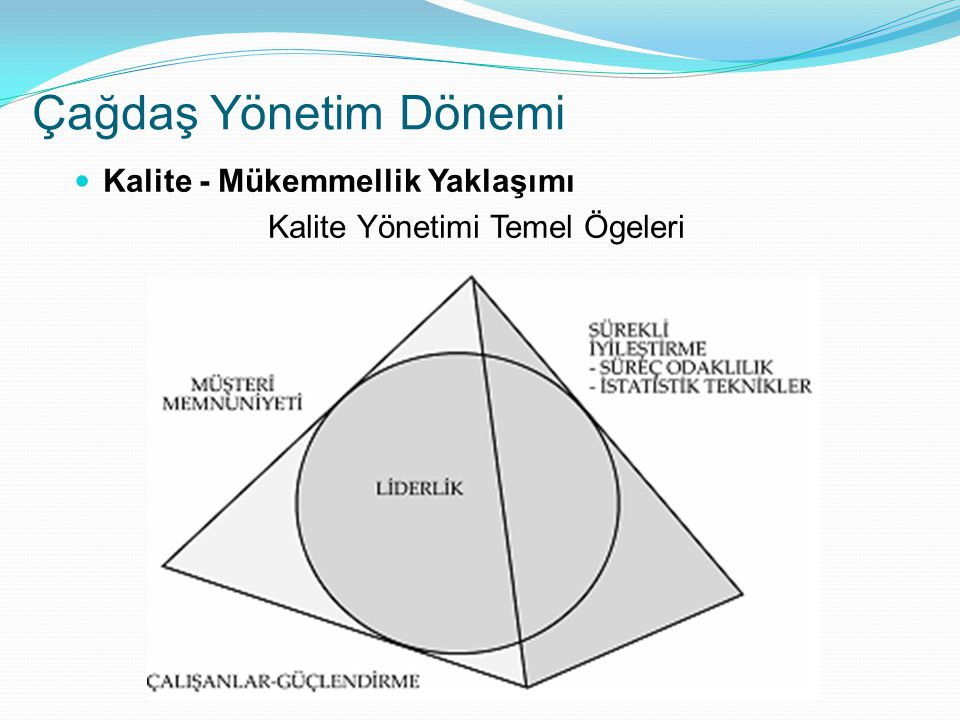 Çağdaş Yönetim Dönemi Kalite - Mükemmellik Yaklaşımı Kalite Yönetimi Temel Ögeleri
