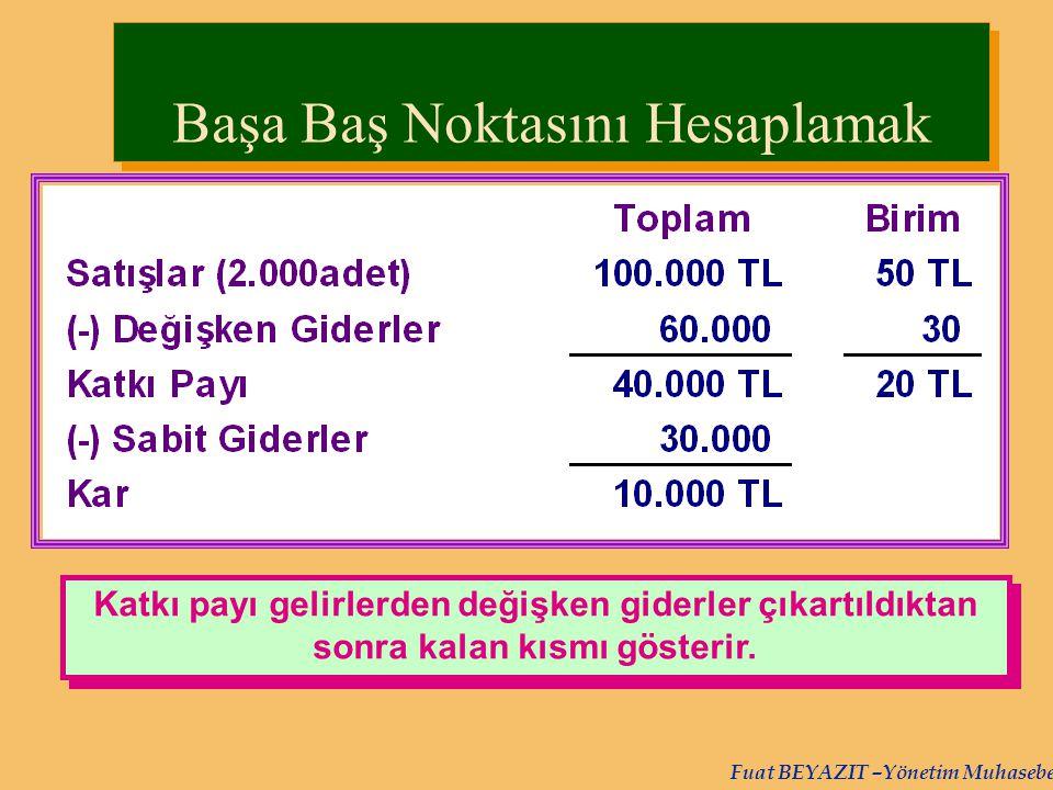 Fuat BEYAZIT –Yönetim Muhasebesi Katkı payı gelirlerden değişken giderler çıkartıldıktan sonra kalan kısmı gösterir. Başa Baş Noktasını Hesaplamak