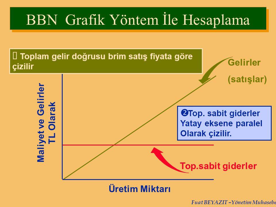 Fuat BEYAZIT –Yönetim Muhasebesi Üretim Miktarı Maliyet ve Gelirler TL Olarak Gelirler (satışlar)  Toplam gelir doğrusu brim satış fiyata göre çizili