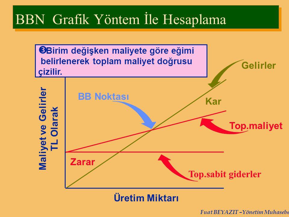 Fuat BEYAZIT –Yönetim Muhasebesi Top.maliyet Top.sabit giderler BB Noktası Kar Zarar  Birim değişken maliyete göre eğimi belirlenerek toplam maliyet