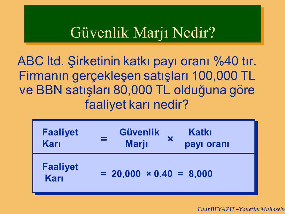 Fuat BEYAZIT –Yönetim Muhasebesi ABC ltd. Şirketinin katkı payı oranı %40 tır. Firmanın gerçekleşen satışları 100,000 TL ve BBN satışları 80,000 TL ol