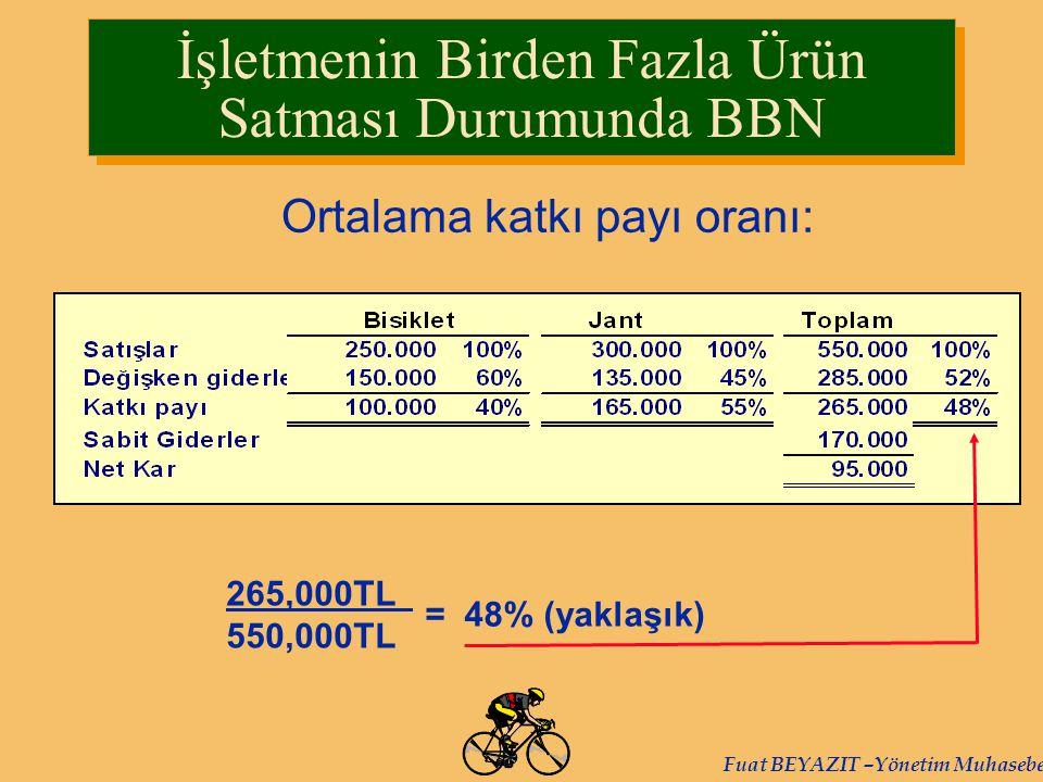 Fuat BEYAZIT –Yönetim Muhasebesi Ortalama katkı payı oranı: 265,000TL 550,000TL = 48% (yaklaşık) İşletmenin Birden Fazla Ürün Satması Durumunda BBN