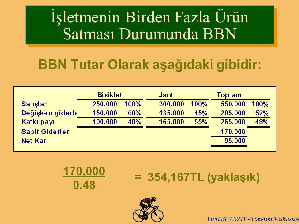 Fuat BEYAZIT –Yönetim Muhasebesi BBN Tutar Olarak aşağıdaki gibidir: 170,000 0.48 = 354,167TL (yaklaşık) İşletmenin Birden Fazla Ürün Satması Durumund