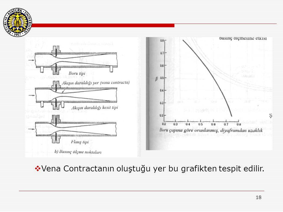 18  Vena Contractanın oluştuğu yer bu grafikten tespit edilir.