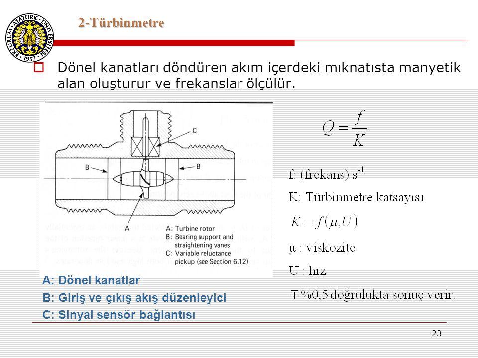 23 2-Türbinmetre  Dönel kanatları döndüren akım içerdeki mıknatısta manyetik alan oluşturur ve frekanslar ölçülür. A: Dönel kanatlar B: Giriş ve çıkı