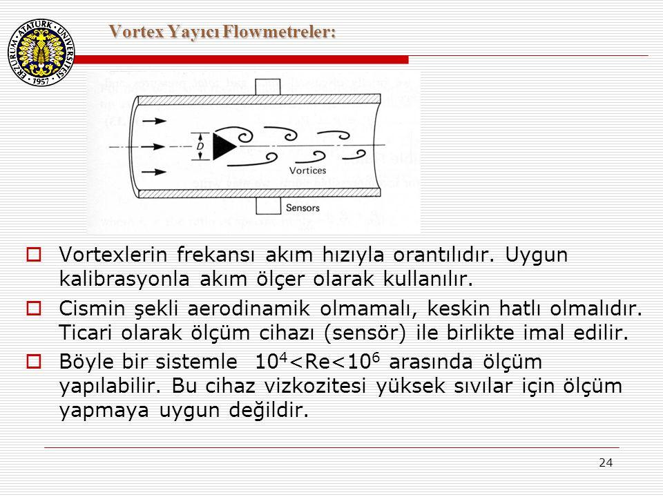 24 Vortex Yayıcı Flowmetreler:  Vortexlerin frekansı akım hızıyla orantılıdır. Uygun kalibrasyonla akım ölçer olarak kullanılır.  Cismin şekli aerod