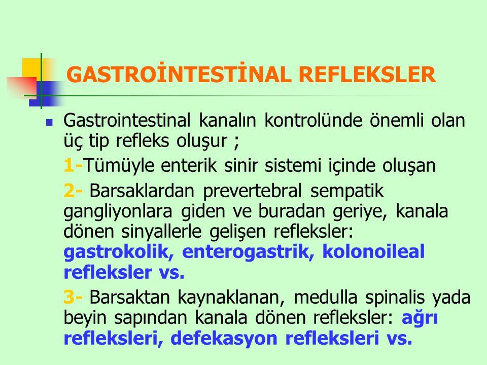 GASTROİNTESTİNAL REFLEKSLER Gastrointestinal kanalın kontrolünde önemli olan üç tip refleks oluşur ; 1-Tümüyle enterik sinir sistemi içinde oluşan 2- Barsaklardan prevertebral sempatik gangliyonlara giden ve buradan geriye, kanala dönen sinyallerle gelişen refleksler: gastrokolik, enterogastrik, kolonoileal refleksler vs.