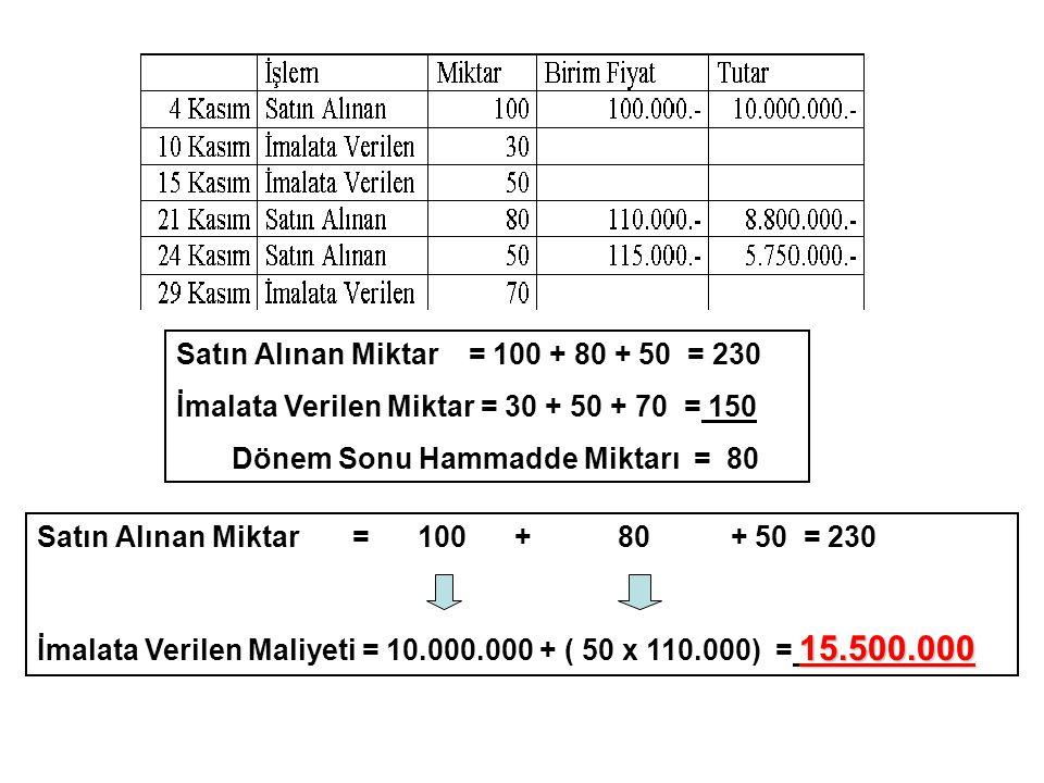 Satın Alınan Miktar = 100 + 80 + 50 = 230 İmalata Verilen Miktar = 30 + 50 + 70 = 150 Dönem Sonu Hammadde Miktarı = 80 Satın Alınan Miktar = 100 + 80