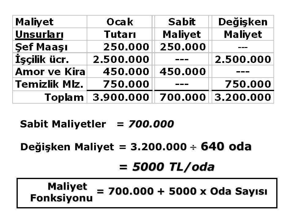  640 oda Değişken Maliyet= 3.200.000  640 oda = 5000 TL/oda = 700.000 + 5000 x Oda Sayısı MaliyetFonksiyonu 700.000 Sabit Maliyetler = 700.000