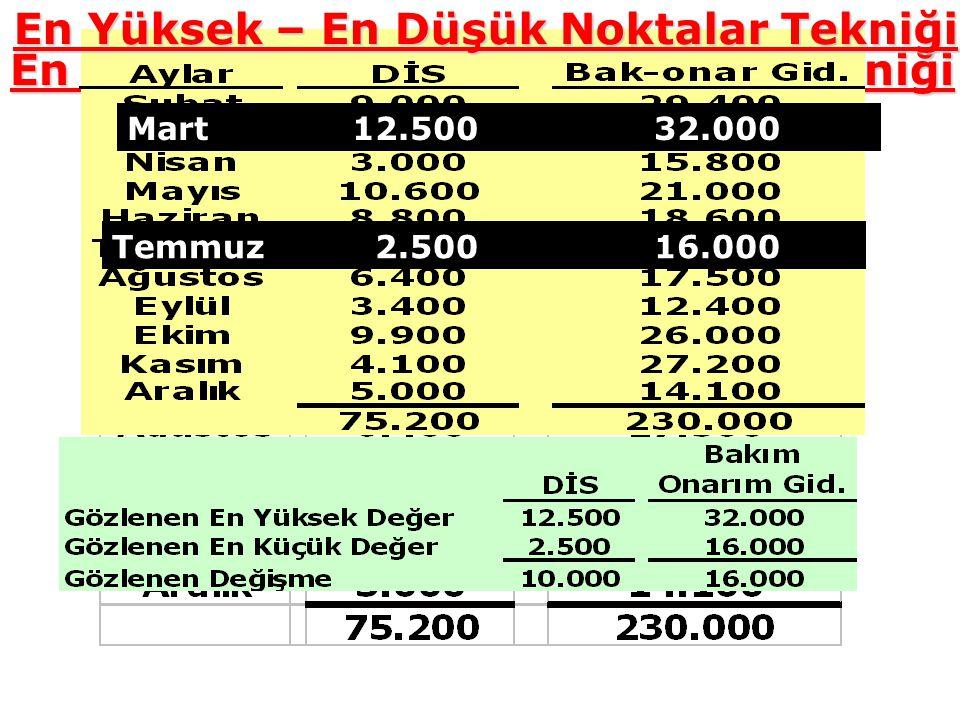 En Yüksek – En Düşük Noktalar Tekniği Mart 12.500 32.000 Temmuz 2.500 16.000 En Yüksek – En Düşük Noktalar Tekniği