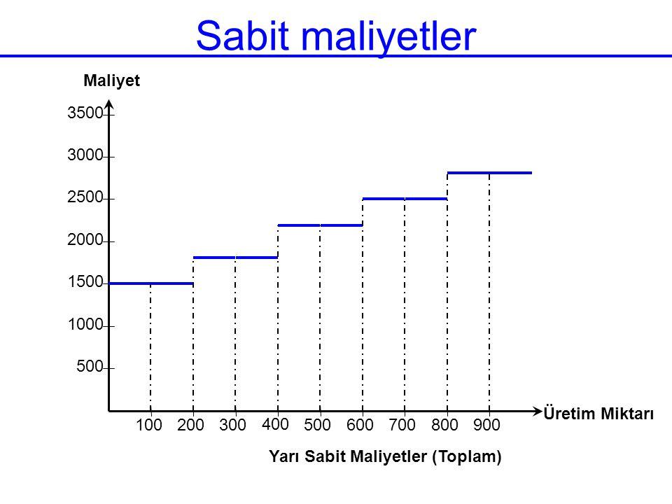 Sabit maliyetler 500 1000 1500 2000 2500 3000 3500 100 200 300 400 500 600 700 800 900 Üretim Miktarı Maliyet Yarı Sabit Maliyetler (Toplam)