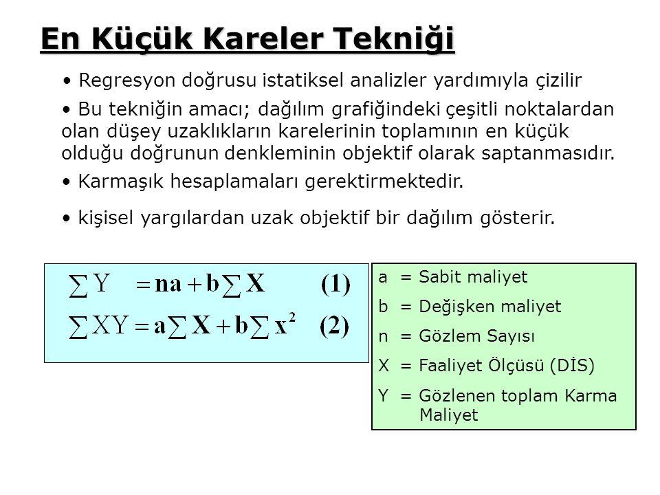 En Küçük Kareler Tekniği Regresyon doğrusu istatiksel analizler yardımıyla çizilir a= Sabit maliyet b= Değişken maliyet n= Gözlem Sayısı X = Faaliyet