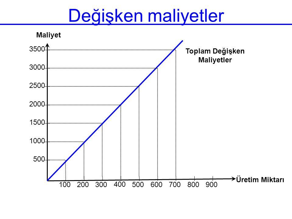 Değişken maliyetler 500 1000 1500 2000 2500 3000 3500 100 200 300 400 500 600 700 800 900 Üretim Miktarı Maliyet Toplam Değişken Maliyetler