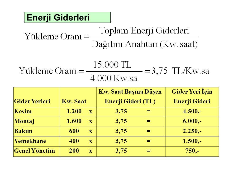 Enerji Giderleri Kw. Saat Başına DüşenGider Yeri İçin Gider YerleriKw. SaatEnerji Gideri (TL)Enerji Gideri Kesim1.200x3,75=4.500,- Montaj1.600x3,75=6.