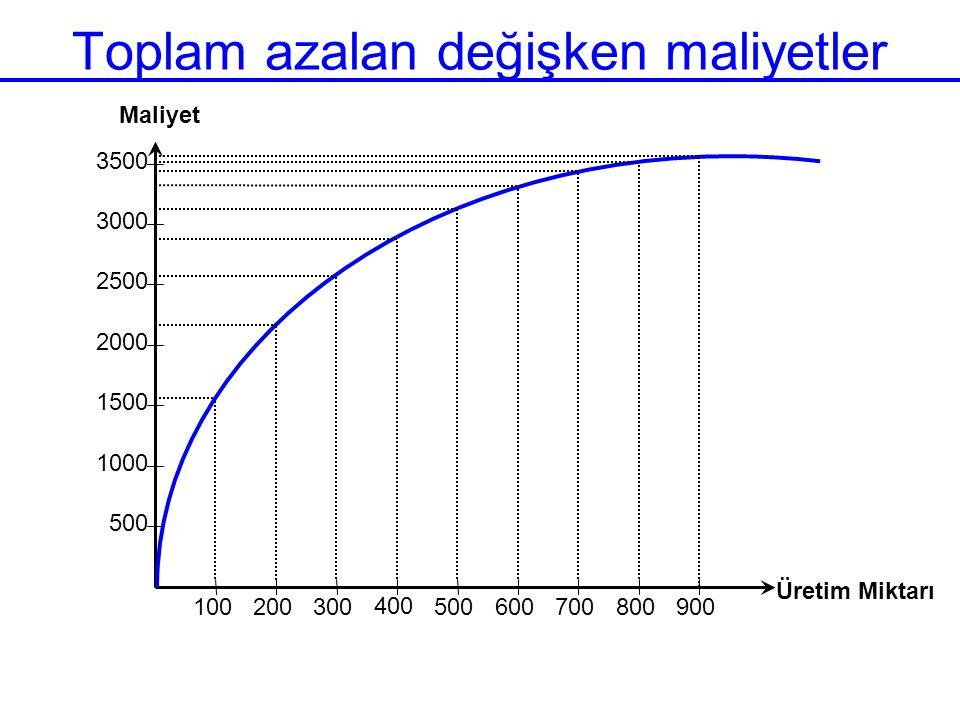 Toplam azalan değişken maliyetler 500 1000 1500 2000 2500 3000 3500 100 200 300 400 500 600 700 800 900 Üretim Miktarı Maliyet