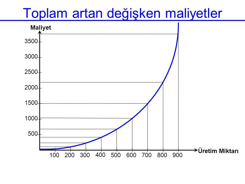 Toplam artan değişken maliyetler 500 1000 1500 2000 2500 3000 3500 100 200 300 400 500 600 700 800 900 Üretim Miktarı Maliyet