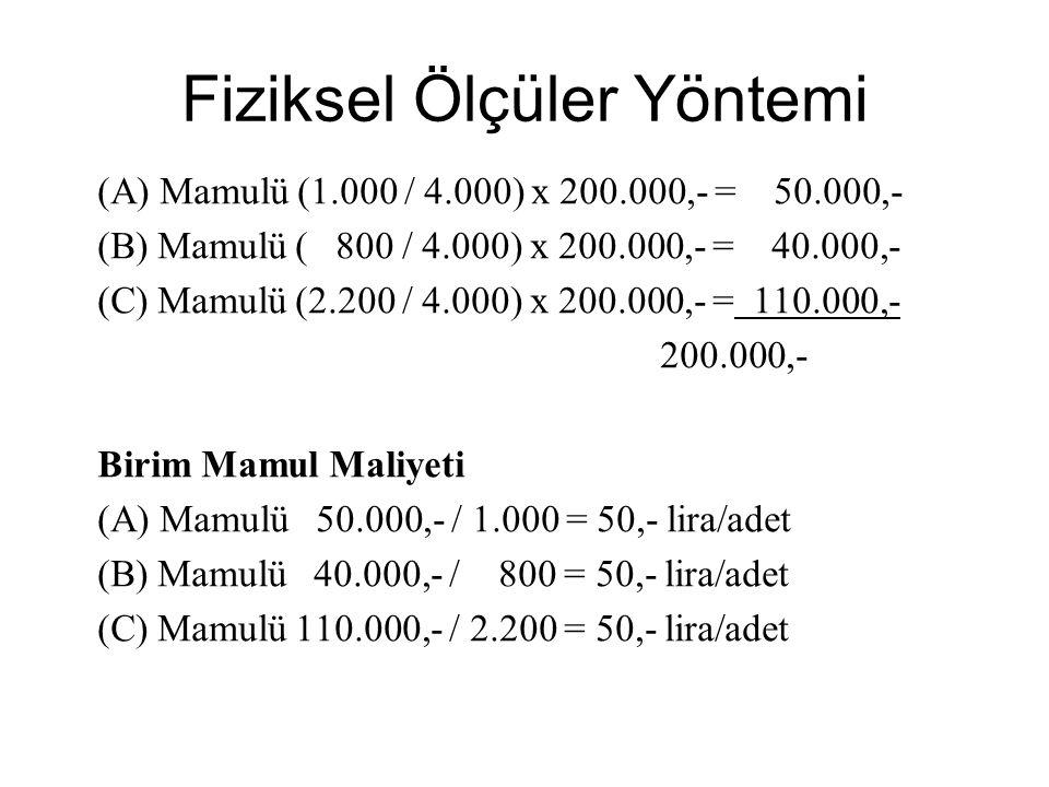 (A) Mamulü (1.000 / 4.000) x 200.000,- = 50.000,- (B) Mamulü ( 800 / 4.000) x 200.000,- = 40.000,- (C) Mamulü (2.200 / 4.000) x 200.000,- = 110.000,-