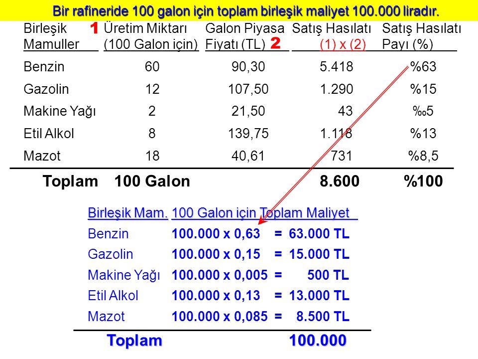 Birleşik Mamuller Benzin Gazolin Makine Yağı Etil Alkol Mazot Toplam Üretim Miktarı (100 Galon için) 60 12 2 8 18 100 Galon Galon Piyasa Fiyatı (TL) 9