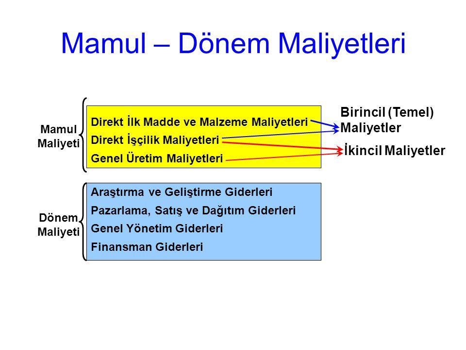 Mamul – Dönem Maliyetleri Direkt İlk Madde ve Malzeme Maliyetleri Direkt İşçilik Maliyetleri Genel Üretim Maliyetleri Araştırma ve Geliştirme Giderler