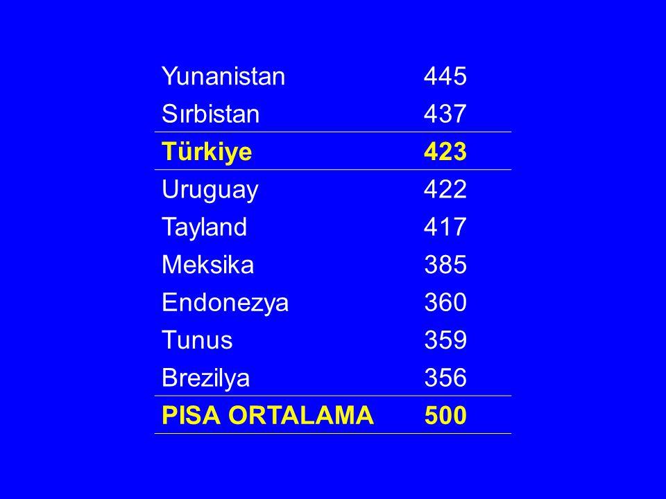 Yunanistan445 Sırbistan437 Türkiye423 Uruguay422 Tayland417 Meksika385 Endonezya360 Tunus359 Brezilya356 PISA ORTALAMA500