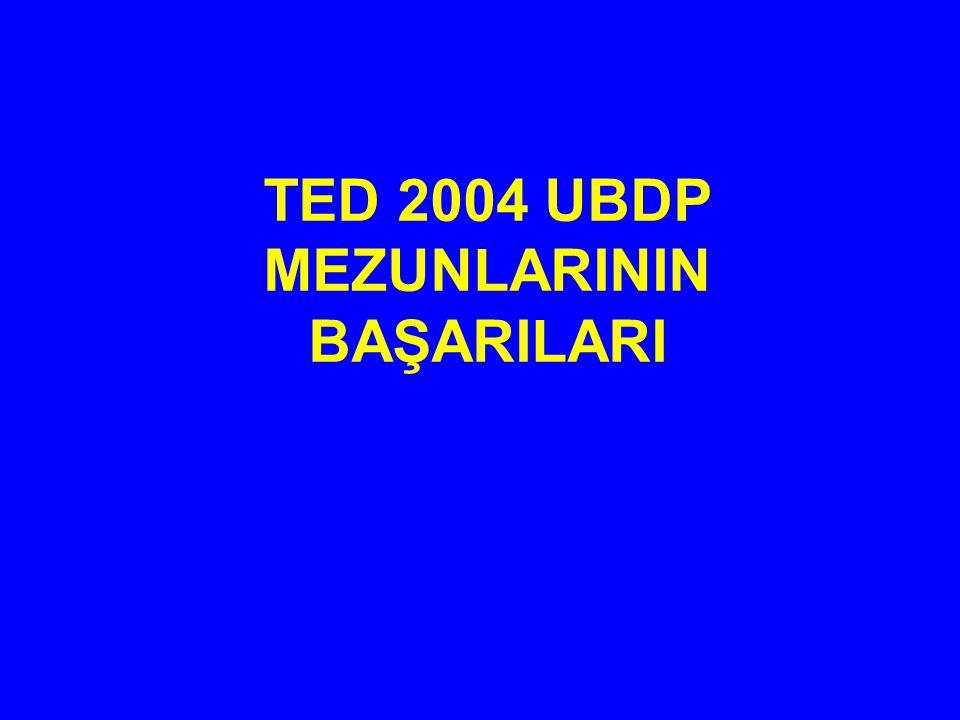 TED 2004 UBDP MEZUNLARININ BAŞARILARI