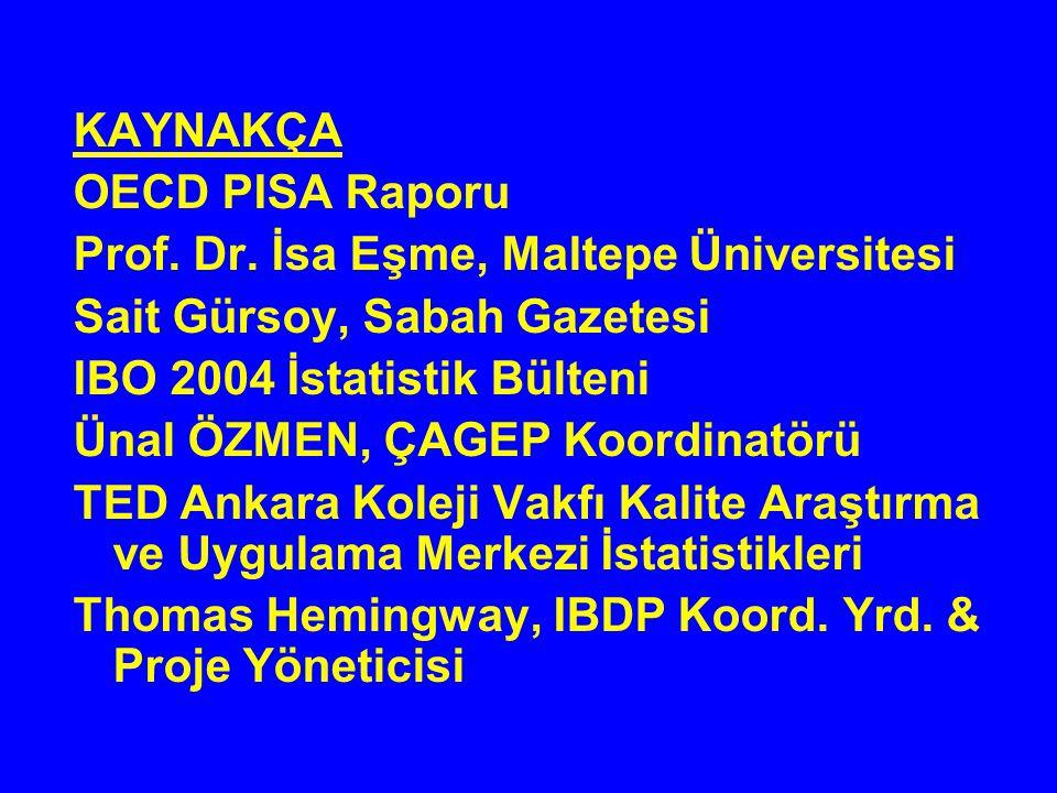 KAYNAKÇA OECD PISA Raporu Prof. Dr. İsa Eşme, Maltepe Üniversitesi Sait Gürsoy, Sabah Gazetesi IBO 2004 İstatistik Bülteni Ünal ÖZMEN, ÇAGEP Koordinat