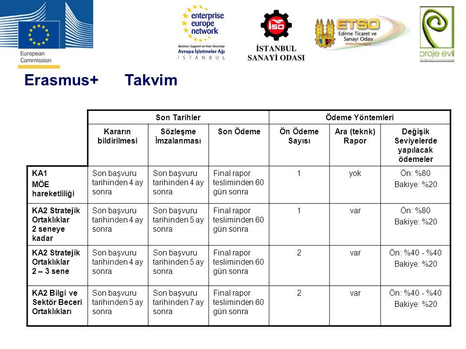 Erasmus+ Takvim Son TarihlerÖdeme Yöntemleri Kararın bildirilmesi Sözleşme İmzalanması Son ÖdemeÖn Ödeme Sayısı Ara (teknk) Rapor Değişik Seviyelerde