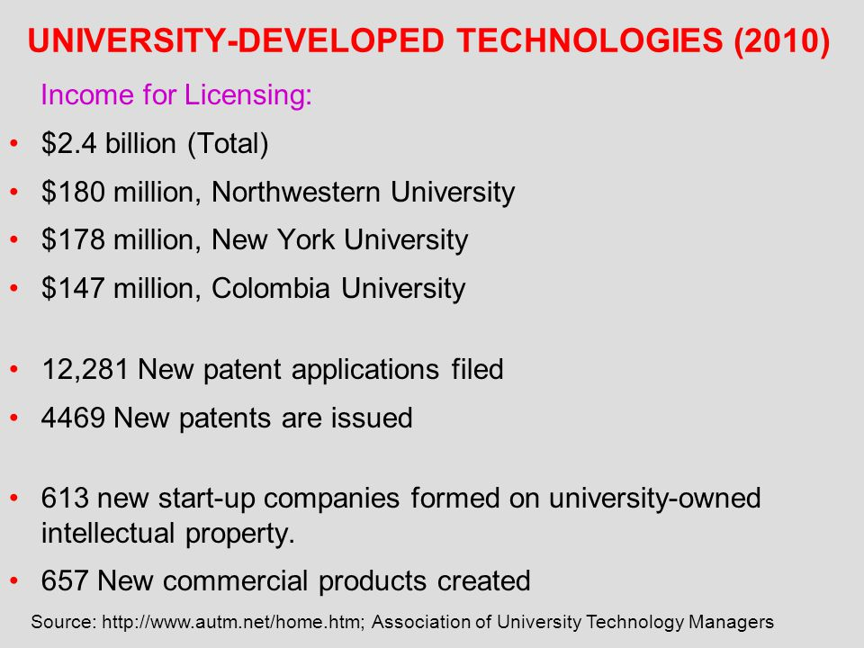 UNIVERSITY-DEVELOPED TECHNOLOGIES (2010) Income for Licensing: $2.4 billion (Total) $180 million, Northwestern University $178 million, New York Unive