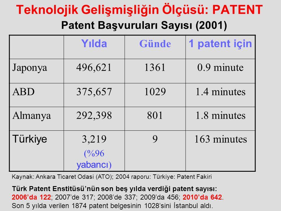 Teknolojik Gelişmişliğin Ölçüsü: PATENT Yılda Günde 1 patent için Japonya496,62113610.9 minute ABD375,65710291.4 minutes Almanya292,3988011.8 minutes