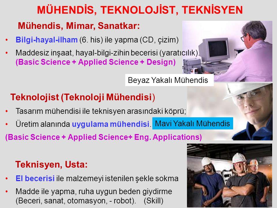 MÜHENDİS, TEKNOLOJİST, TEKNİSYEN Beyaz Yakalı Mühendis Mavi Yakalı Mühendis Mühendis, Mimar, Sanatkar: Bilgi-hayal-ilham (6. his) ile yapma (CD, çizim