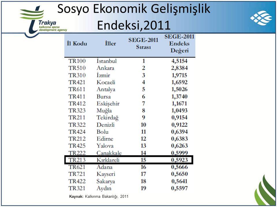 Sosyo Ekonomik Gelişmişlik Endeksi,2011 Kaynak: Kalkınma Bakanlığı, 2011