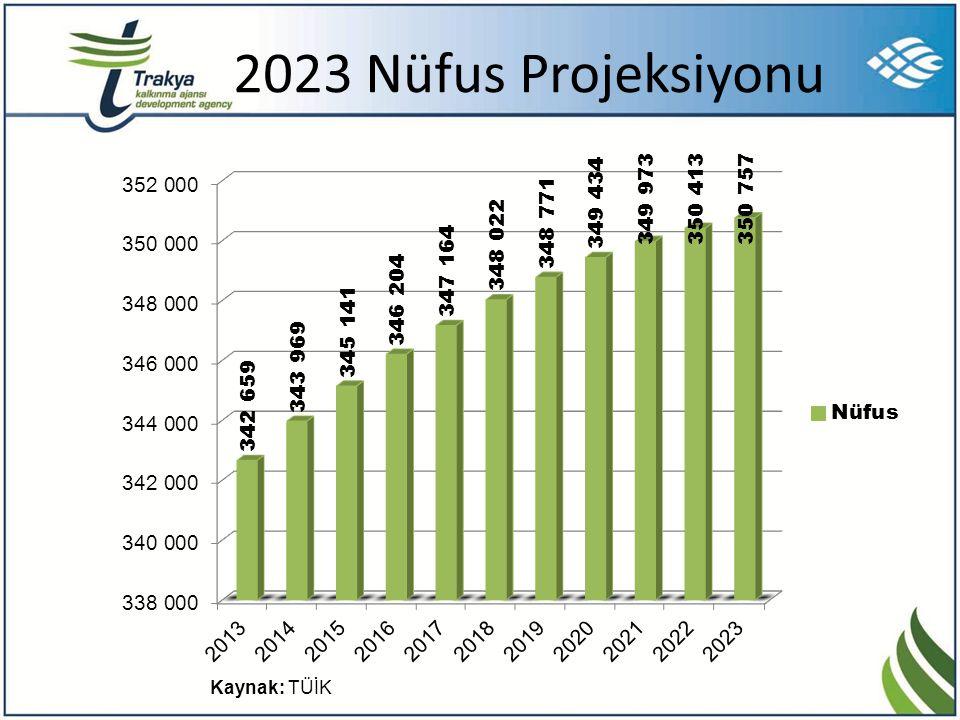 2023 Nüfus Projeksiyonu Kaynak: TÜİK