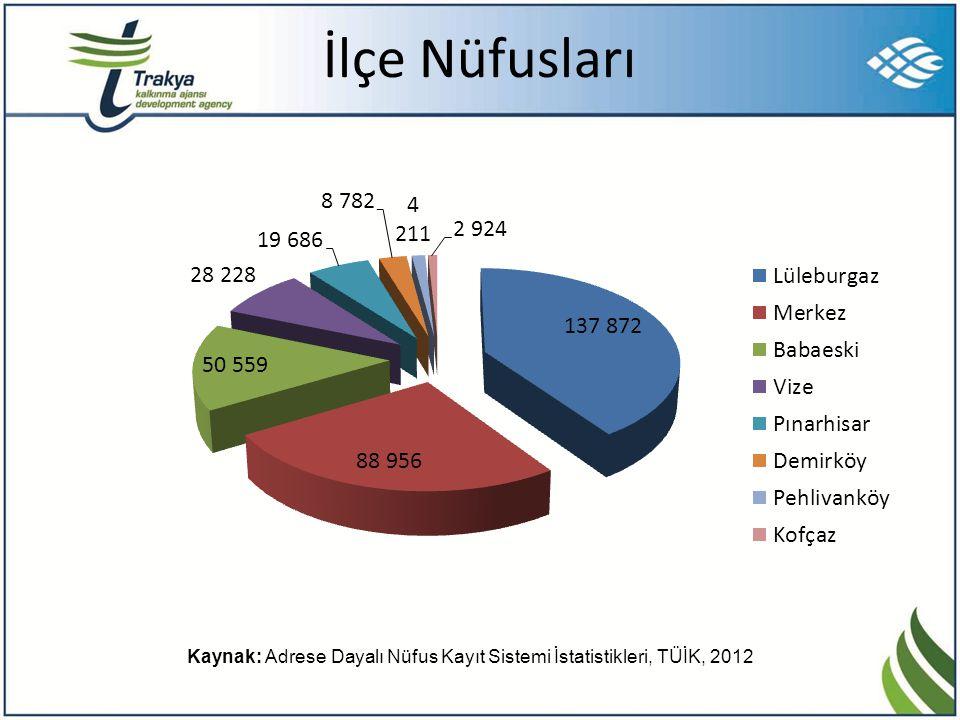 Tarımsal Üretim ÜrünMiktar (Ton) Ülke Üretimi İçerisindeki Pay Buğday415.5202,07% Ayçiçeği103.3147,54% Kolza6.4055,82% Arpa52.7600,74% Mısır (dane)31.3880,68% Kaynak: TÜİK, 2012