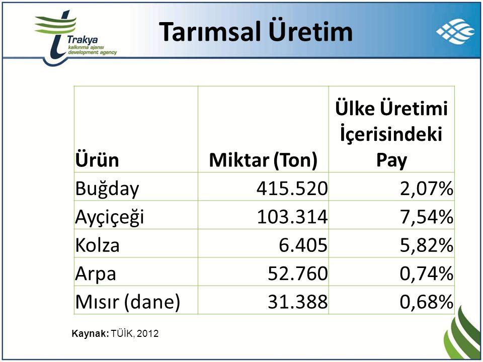 Tarımsal Üretim ÜrünMiktar (Ton) Ülke Üretimi İçerisindeki Pay Buğday415.5202,07% Ayçiçeği103.3147,54% Kolza6.4055,82% Arpa52.7600,74% Mısır (dane)31.