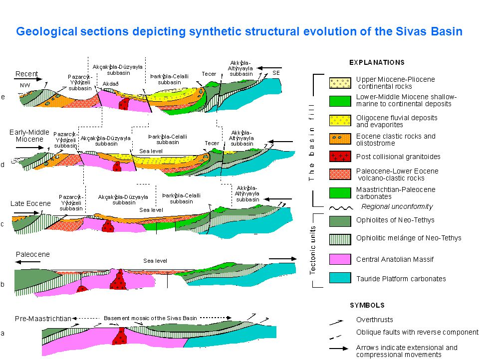 Geological sections depicting synthetic structural evolution of the Sivas Basin