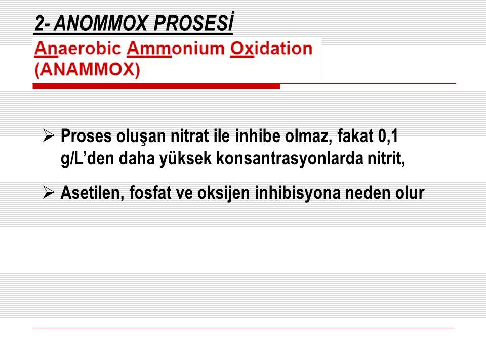 2- ANOMMOX PROSESİ  Proses oluşan nitrat ile inhibe olmaz, fakat 0,1 g/L'den daha yüksek konsantrasyonlarda nitrit,  Asetilen, fosfat ve oksijen inh